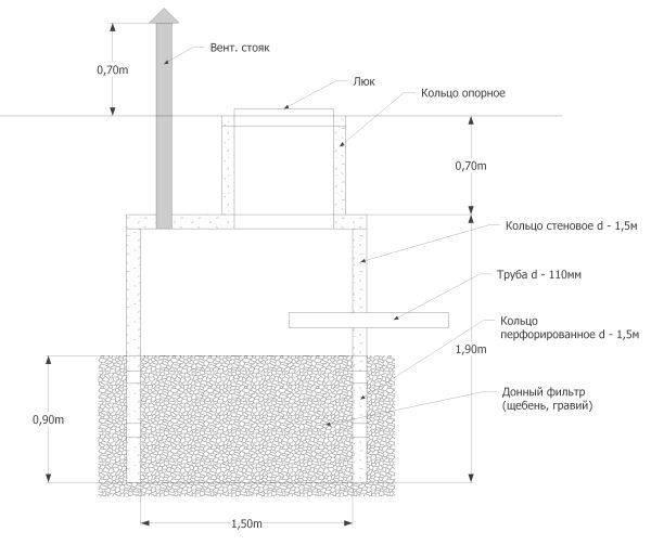 Как устроен колодец: фильтрующий элемент для очистки воды