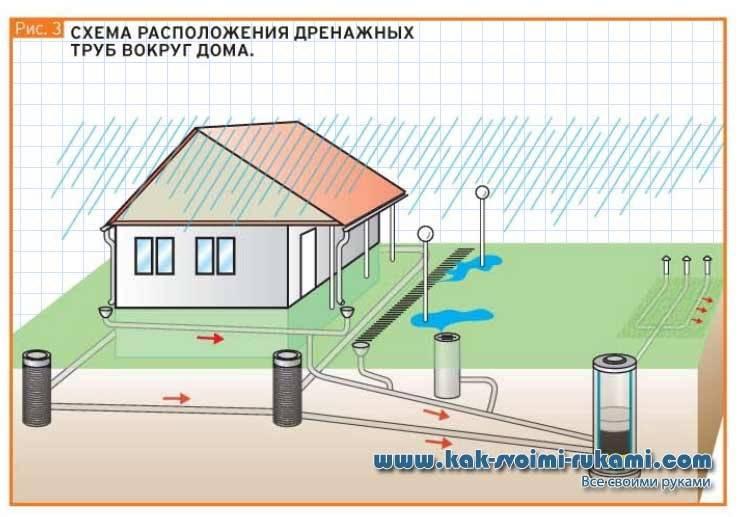 Дренажная система участка своими руками - установка поверхностной и глубинной дренажной системы на примерах