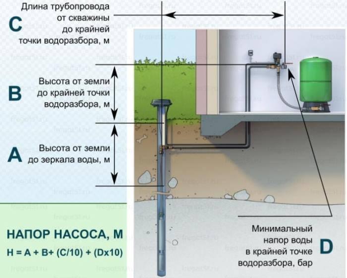 Как выполняется расчет насоса для водоснабжения, выбор | гидро гуру