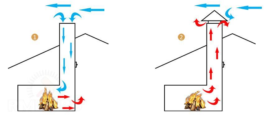 Почему падает давление в газовом котле: причины, признаки и способы устранения