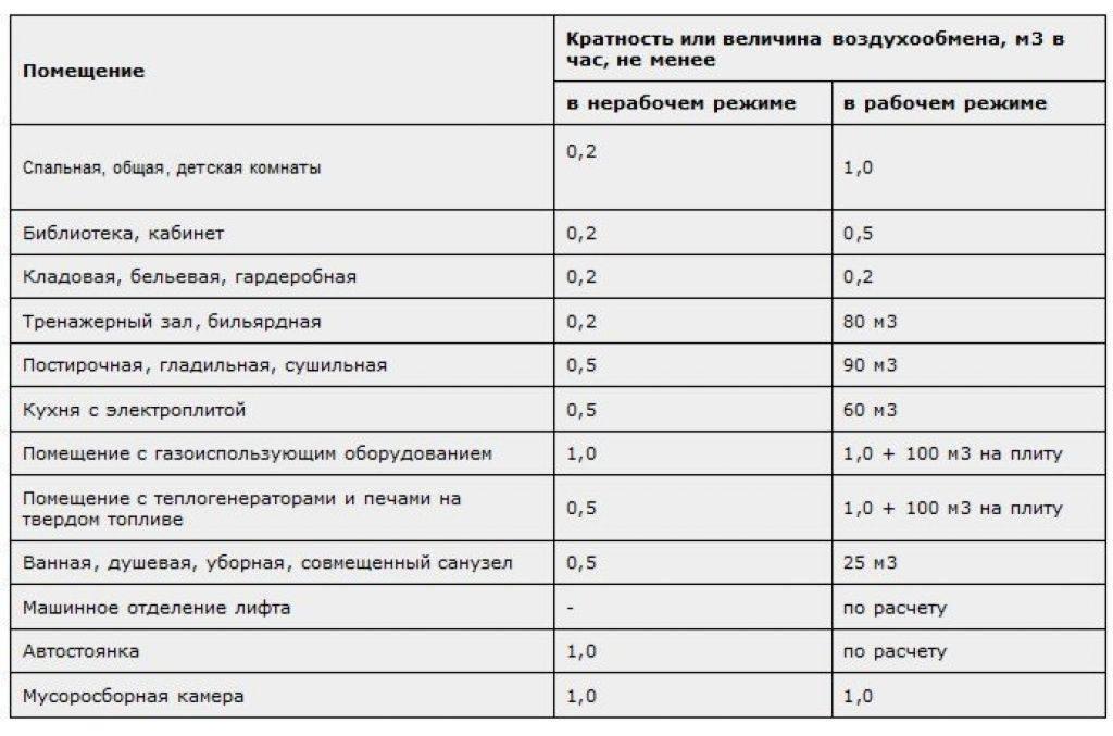 Кратность воздухообмена: понятие и нормативы, определение показателя, применение в расчёте вентиляции