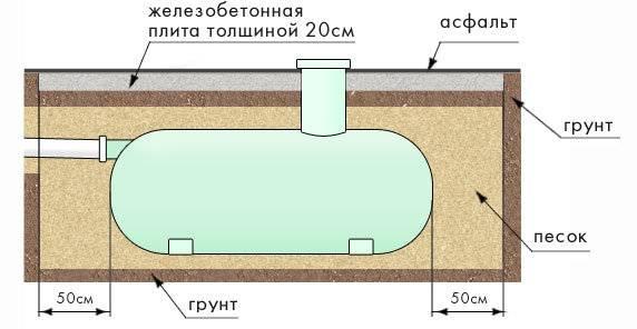 Как сделать самодельный септик из пластиковых бочек на даче своими руками
