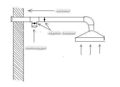 Как сделать вентиляцию на кухне своими руками: схема, монтаж