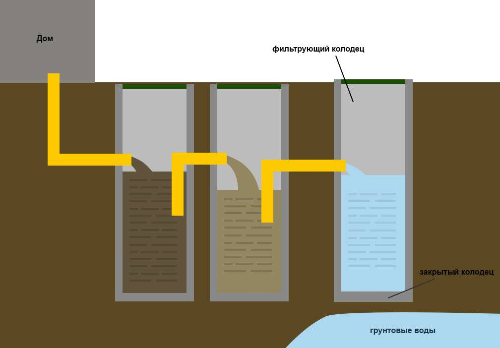 Выгребная яма без дна из бетонных колец с переливом: устройство, как сделать