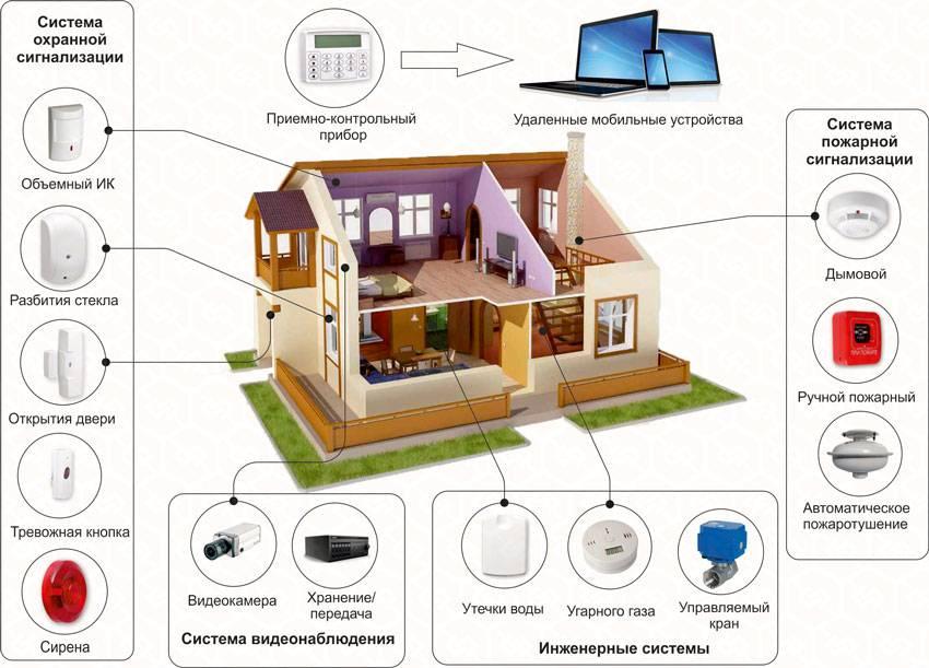 Как сделать «умный дом» своими руками
