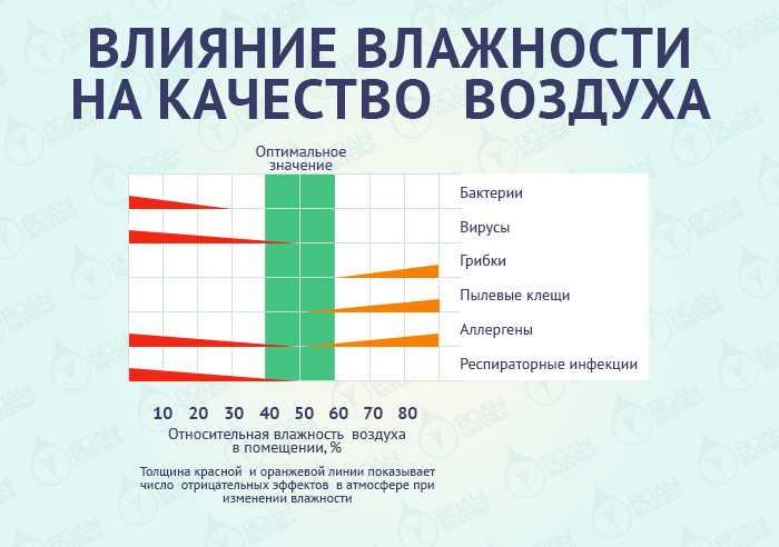 Что такое влажность воздуха в квартире: основные нормы, как поддерживать оптимальные показатели, к чему приводит дисбаланс