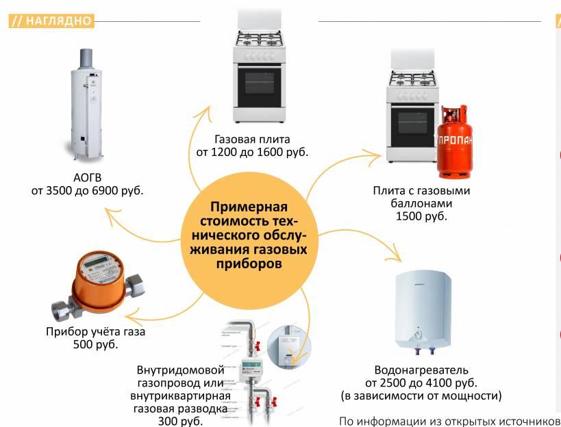 Как самостоятельно отключить газовую плиту