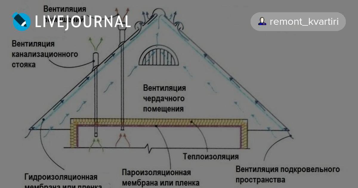Вентиляция чердака в частном доме: правила и устройства для организации воздухообмена