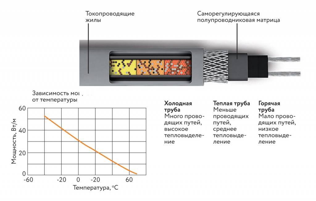 Монтаж саморегулирующегося нагревательного кабеля — особенности установки