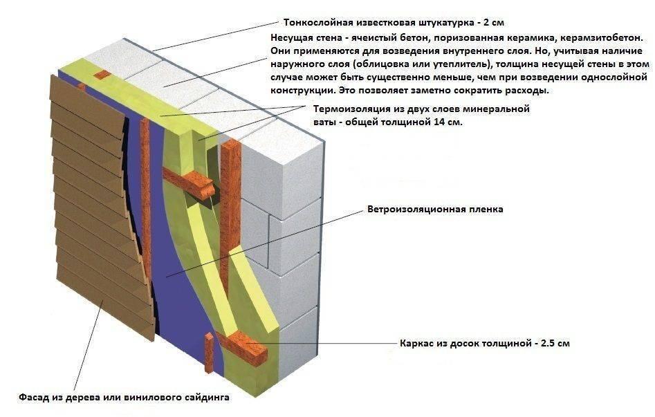 Выбор утеплителя для теплоизоляции наружных стен дома