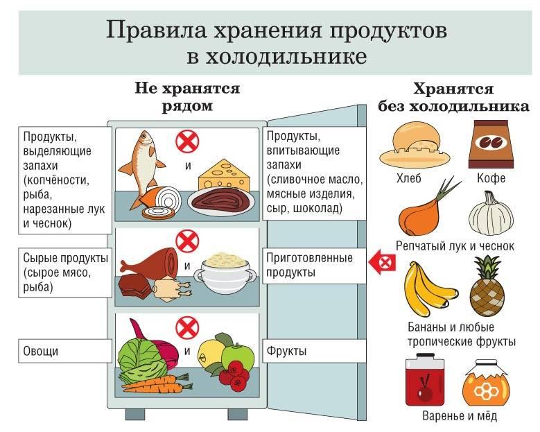 Какие 10 продуктов ? нельзя хранить в холодильнике