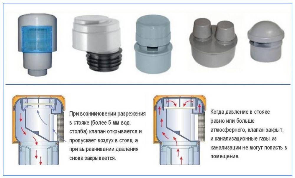 Воздушный клапан для канализации: установка, устройство