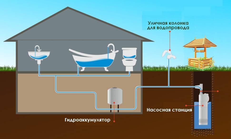 Как подвести в дом воду из колодца: делаем правильно