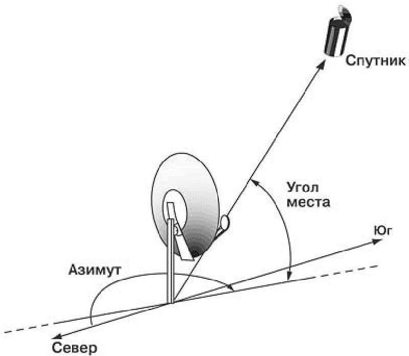 Как настроить тюнер спутниковой антенны самостоятельно: этапы настройки оборудования