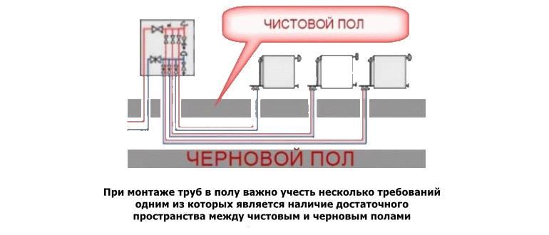 Выбор схемы разводки системы отопления в частном доме