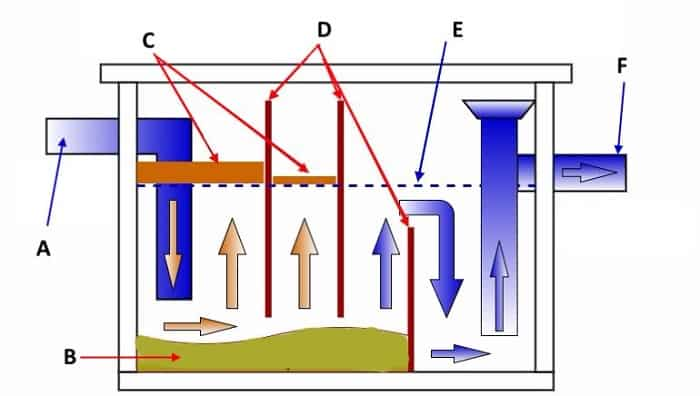 Жироуловители для ресторана: способы установки в канализацию ресторана, сравнение оборудования