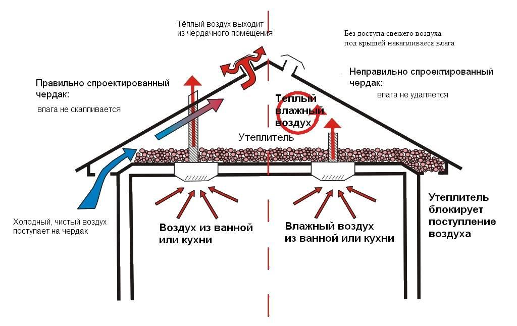 Вентиляция чердака над мансардой, в частном доме: как сделать своими руками