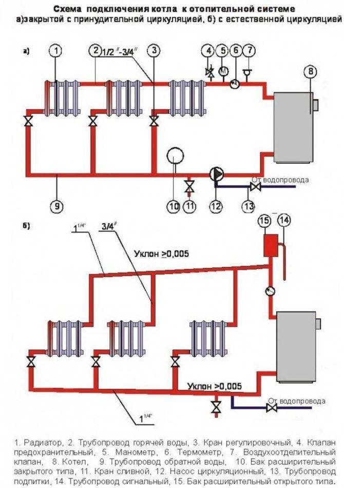 Двухконтурная система отопления в частном доме от одного котла: схема
