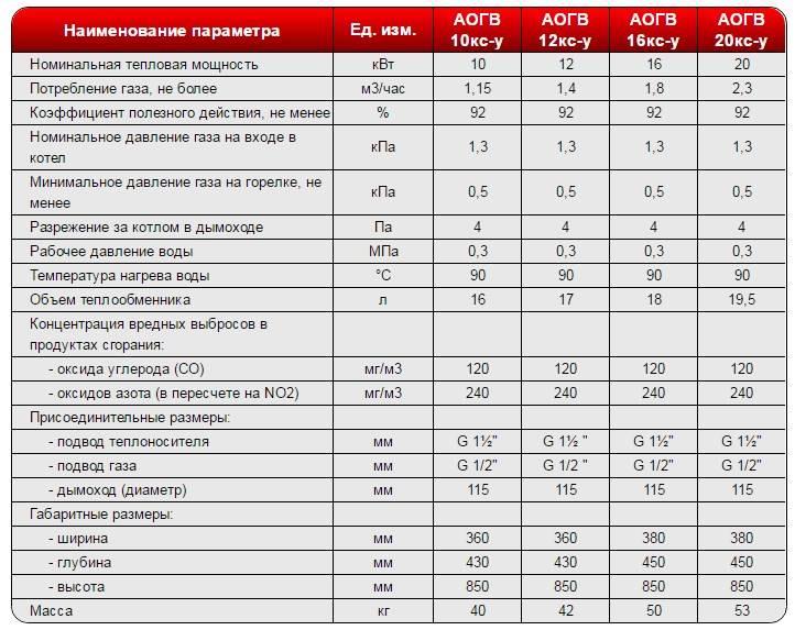 Срок службы газового котла