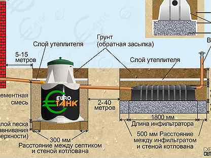 Септик зимой: установка, как законсервировать, как утеплить, подготовка