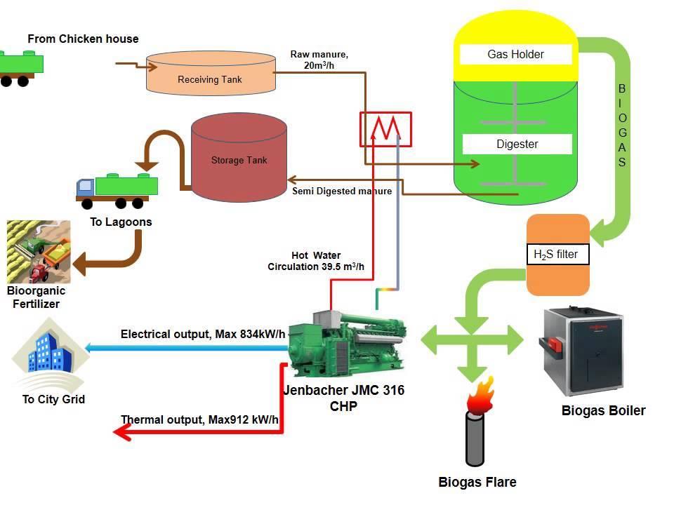 Биогазовая установка: принцип действия, плюсы, минусы