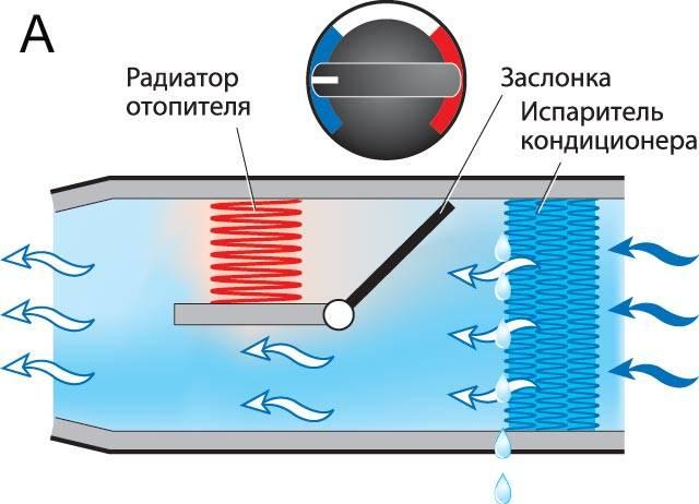 Подготовка кондиционера к зиме — консервация прибора на холодное время года