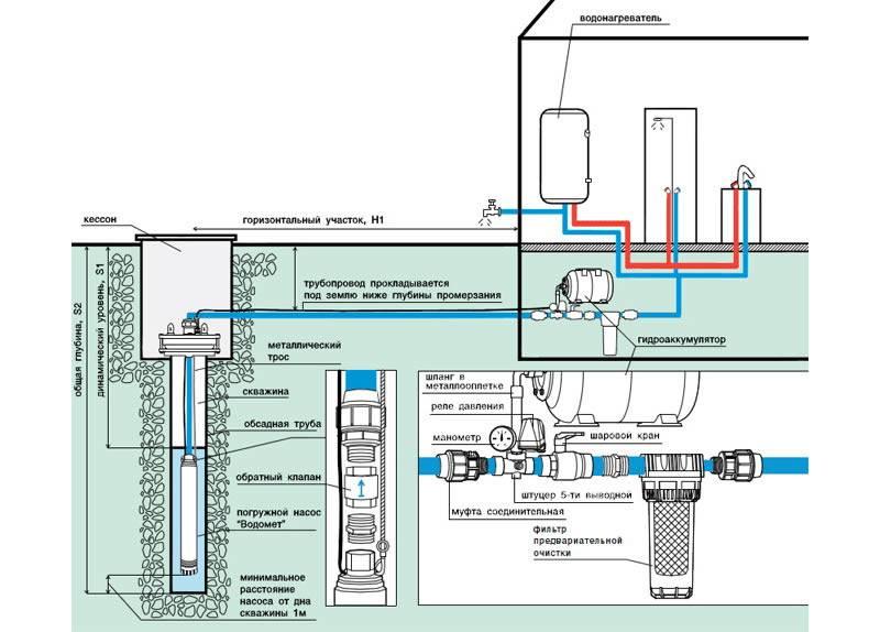 На какую глубину опускать насос в скважину - оптимальные значения