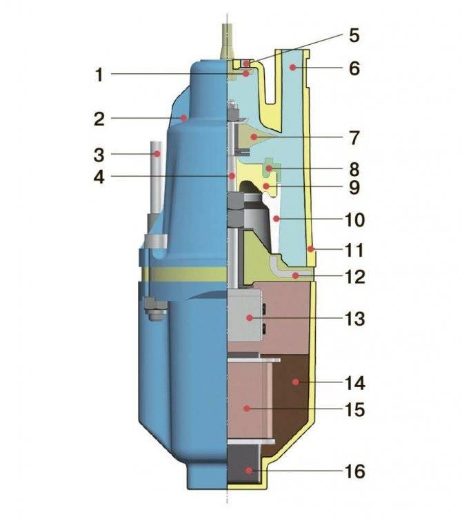 Водяной наасос «ручеек» - технические характеристики и эксплуатация