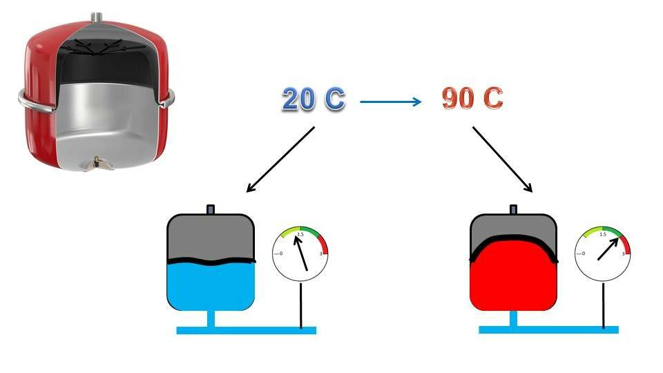 Расширительный бак для отопления – для чего нужен, как работает и как установить
