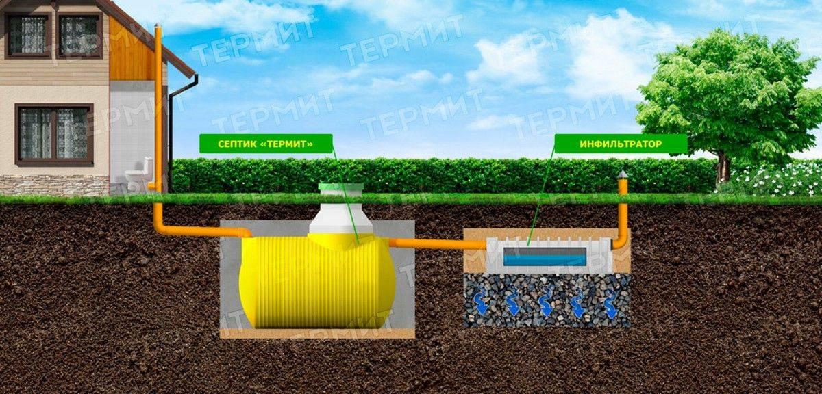 Септик для работы в условиях высокого уровня грунтовых вод
