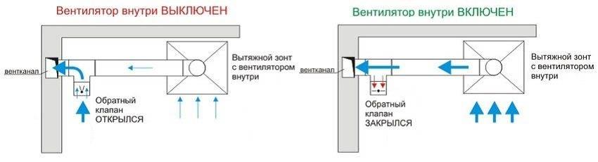 Как правильно сделать вытяжку в частном доме с выходом в стену - правила монтажа и стоимость работ