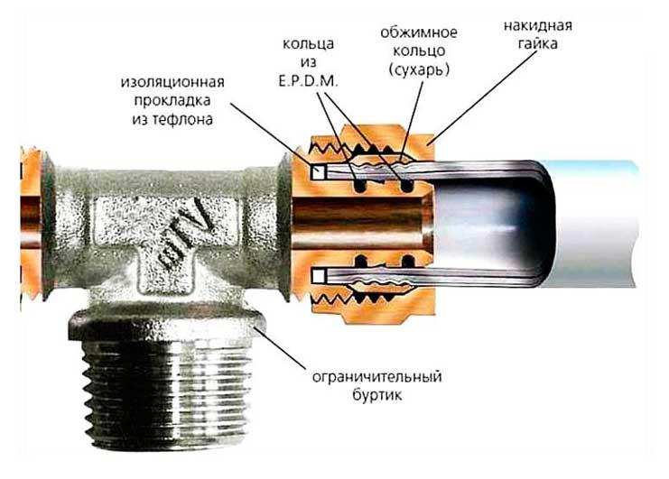 Пресс фитинги для металлопластиковых труб: выбор и монтаж