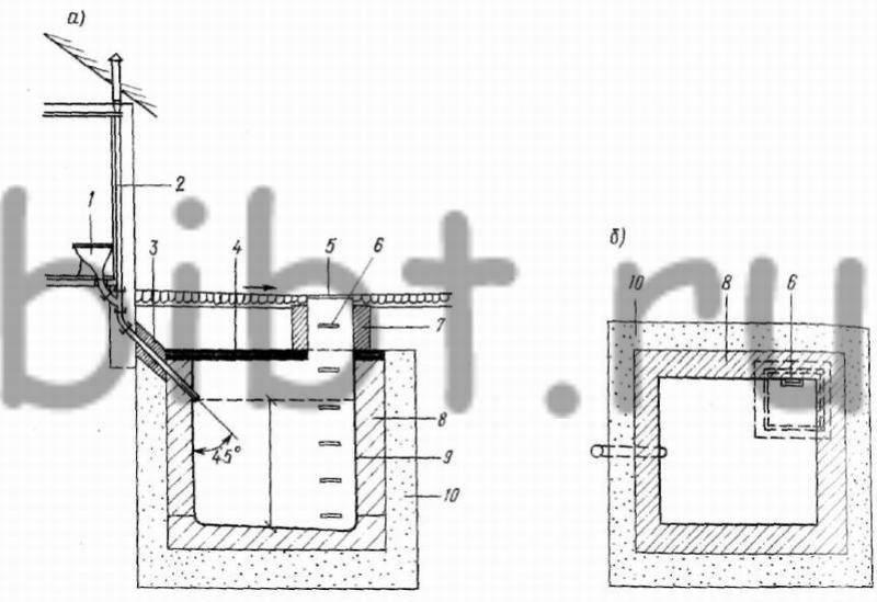 Обустройство выгребной ямы: правила организации и гидроизоляции