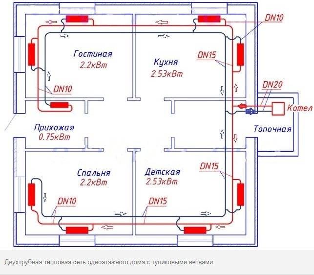 Какая система отопления лучше для одноэтажного дома: внимание на тип топлива и теплоноситель