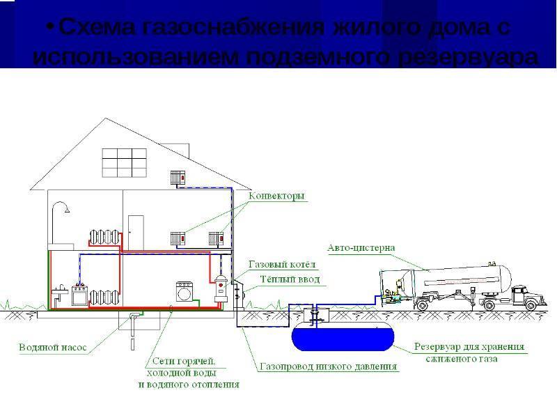 Снип 31-02. газоснабжение загородного дома.