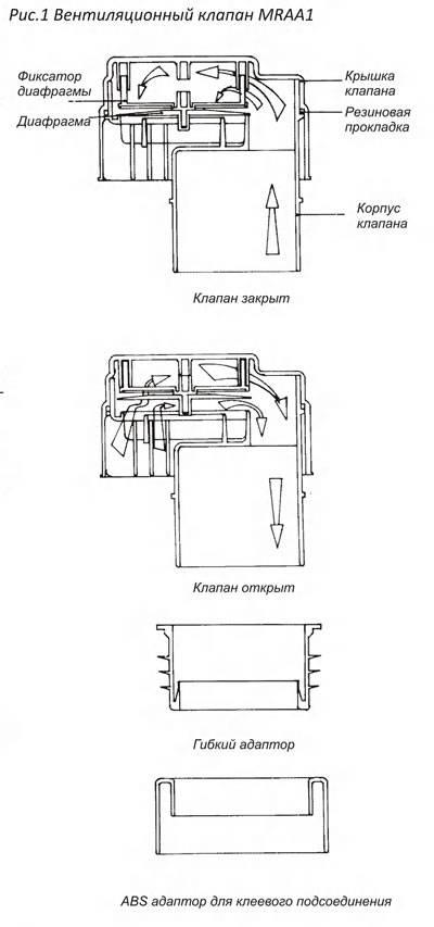 Вакуумный клапан для канализации какой выбрать   ogradim.su