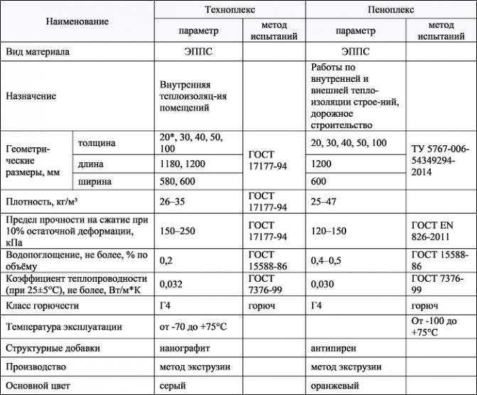 Пеноплекс или пенопласт – что лучше? отзывы о пенополистирол