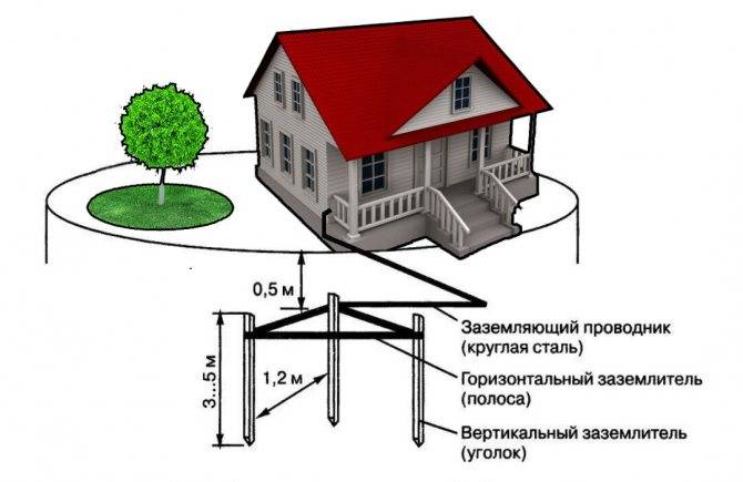Заземление газового котла в частном доме. как правильно сделать заземление газового котла