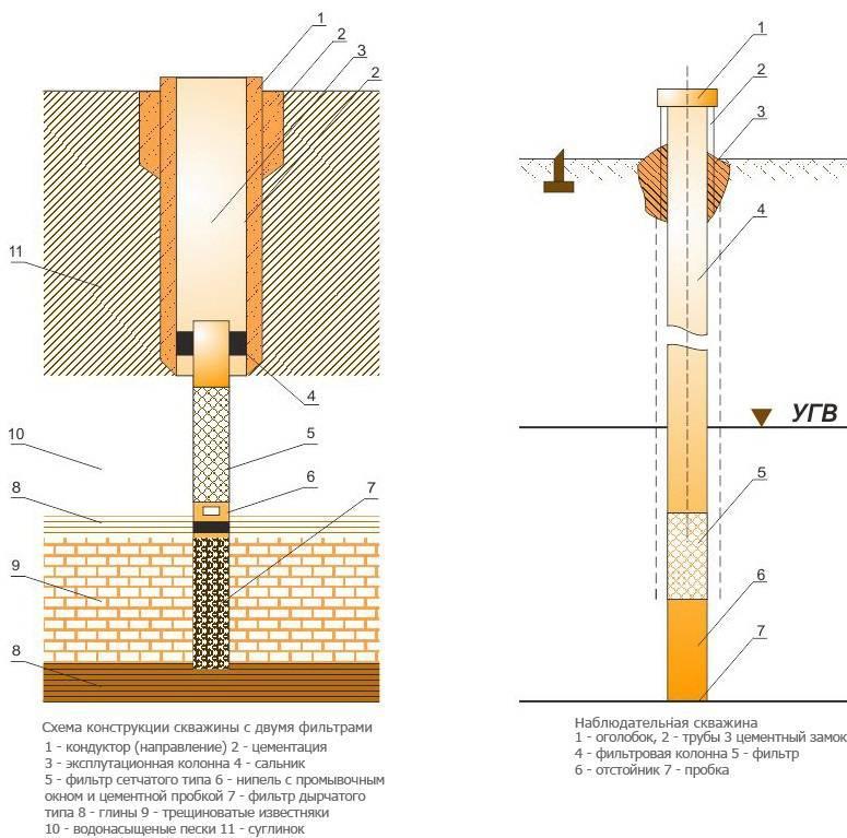 Самодельные фильтры для очистки воды из скважины - утилизация и переработка отходов производства