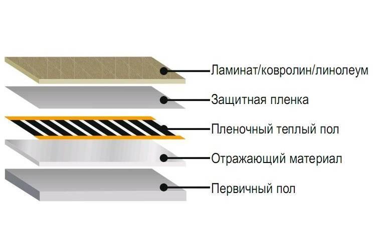 Инфракрасный теплый пол под линолеум: укладка пленочного электрического пола на деревянный пол своими руками, можно ли с подогревом, фото и видео