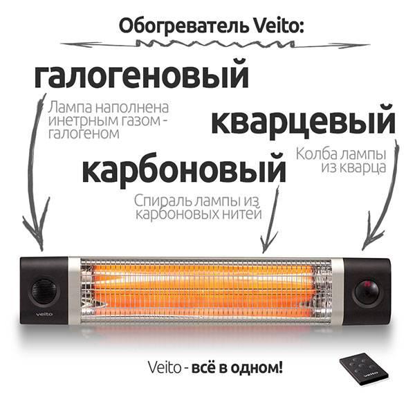 Как выбрать инфракрасный карбоновый обогреватель: обзор видов и советы покупателям