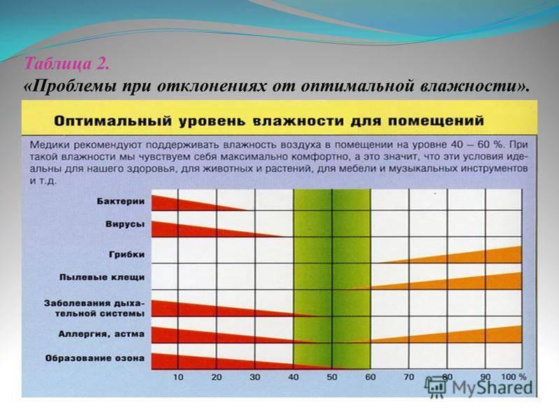 О требованиях к микроклимату в образовательных учреждениях