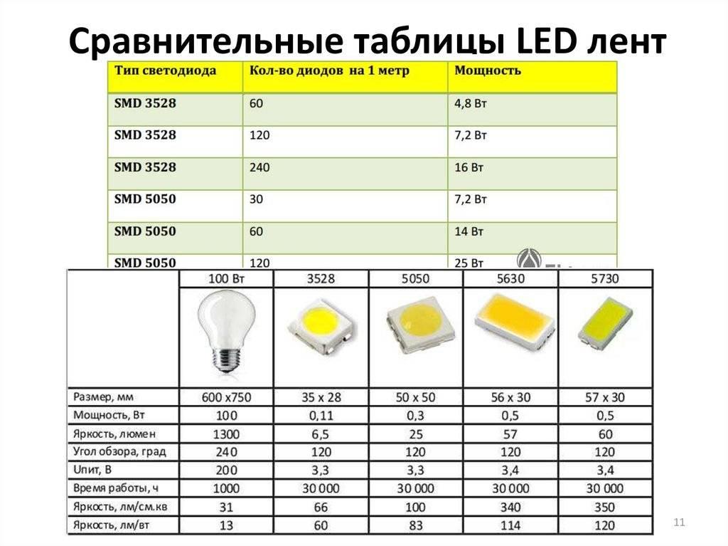 Характеристики светодиодных ламп: цветовая температура, мощность, свет и другие
