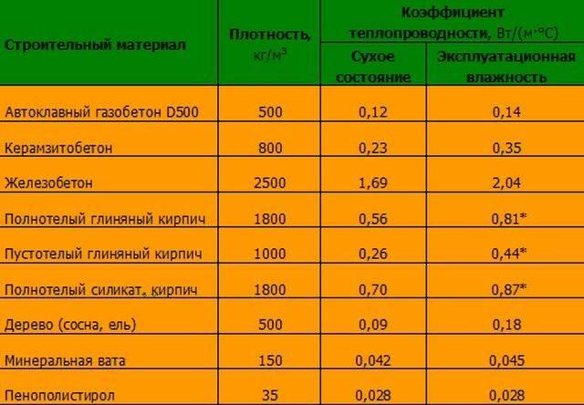 Таблица теплопроводности строительных материалов. характеристики и сравнение строительных материалов :: syl.ru