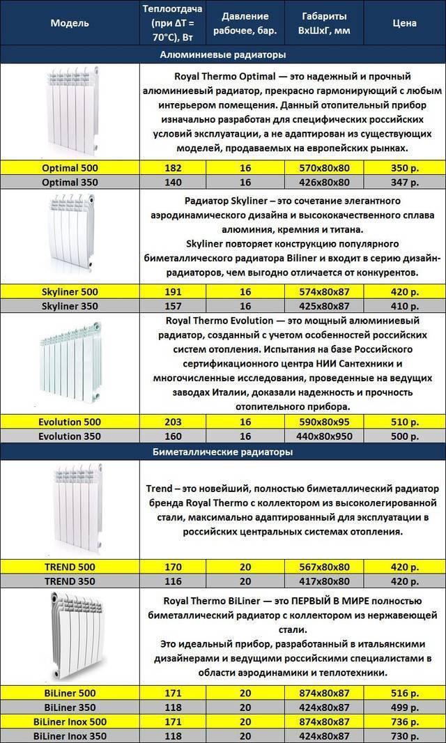 Количество секций радиатора на 1 м2 - всё об отоплении и кондиционировании