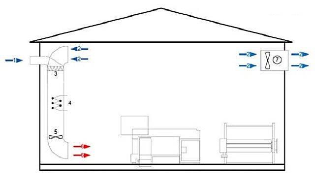 Воздушное отопление: проектирование и монтаж