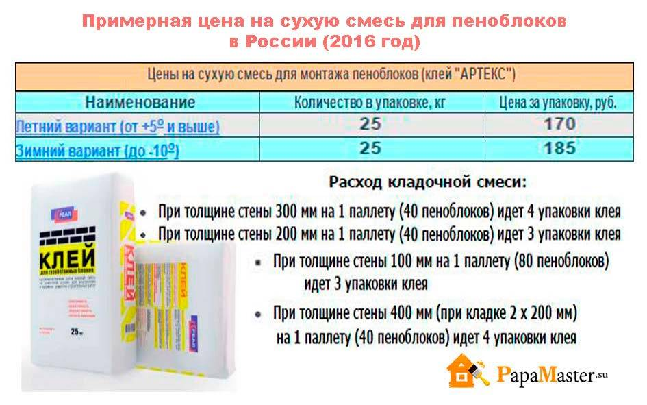 Расход клея для газобетона калькулятор - e-usadba.ru