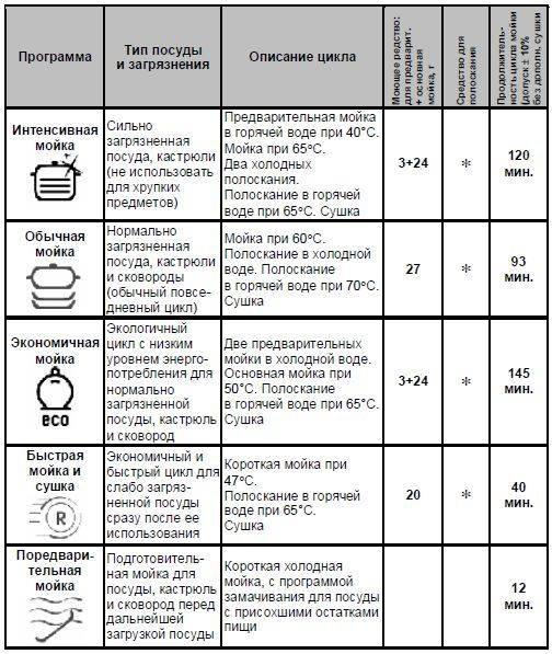 Эксплуатация и обслуживание посудомойки: как ухаживать, советы