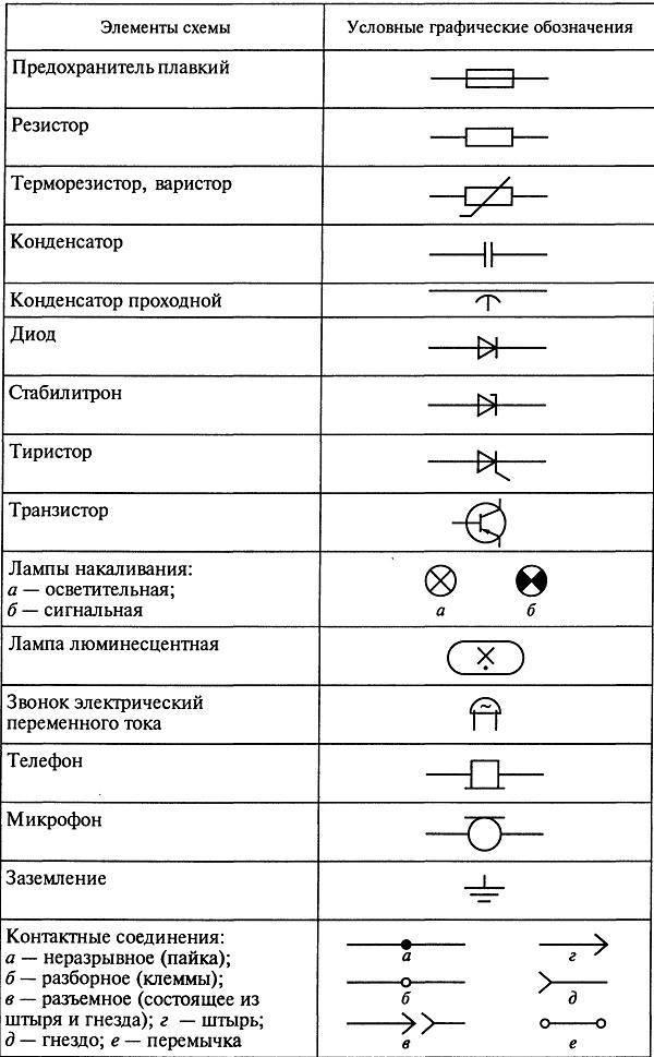Гост 21.208-2013. обозначения условные приборов и средств автоматизации в схемах