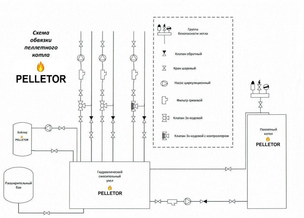 Обвязка газовых котлов отопления: схемы для одноконтурного, двухконтурного котла, рекомендации